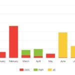 Trend Micro Locky chart
